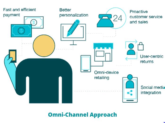 10 Omni-channel Marketing Strategies to Boost Sales