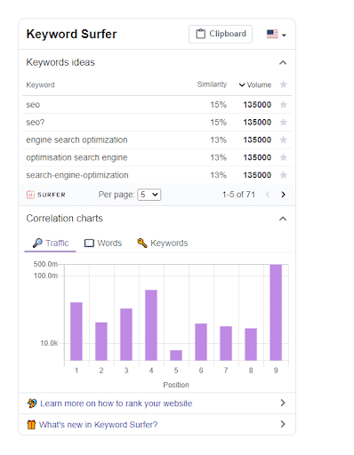 Keyword Surfer Extension Dashboard