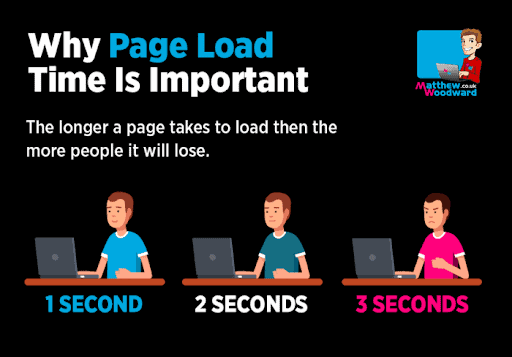 why page load time is important