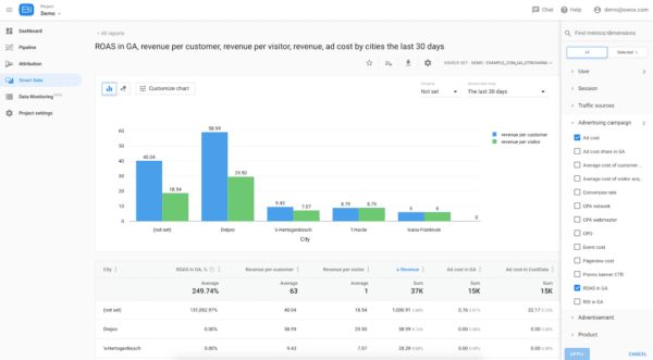 OWOX BI analytics tool