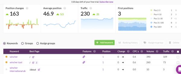Wincher analytics tool