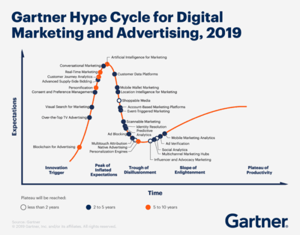 Gartner hype cycle chart
