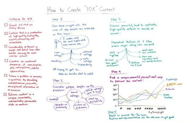 Content and keyword search intent